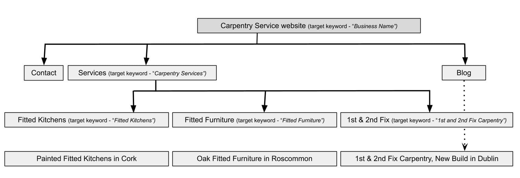 Service Page SEO Diagram